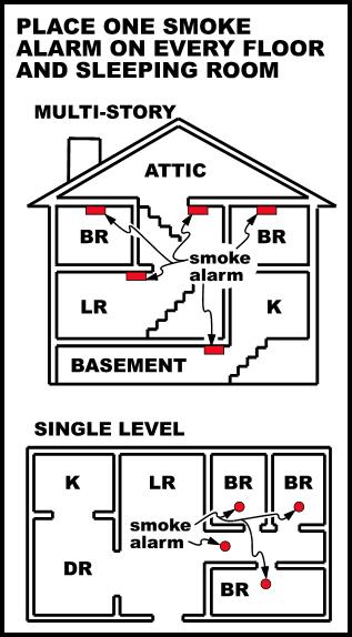 image suggesting where to place smoke detectors